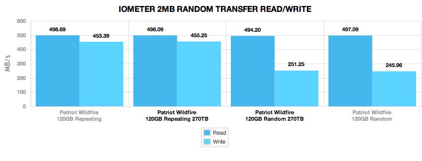 patriot_wildfire_120gb_270tb_comparison_2mb_randomtransfer_4k
