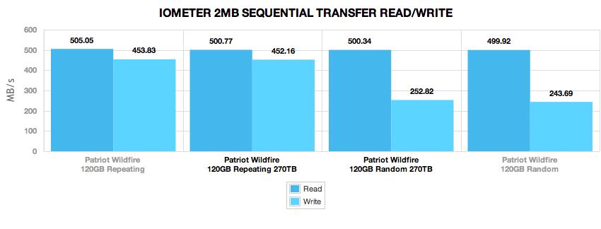 patriot_wildfire_120gb_270tb_comparison_2mb_sequentialtransfer_4k