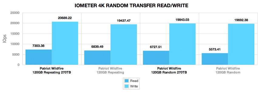 patriot_wildfire_120gb_270tb_comparison_4k_randomtransfer_iops_4k