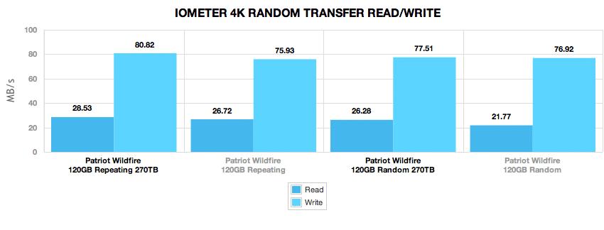 patriot_wildfire_120gb_270tb_comparison_4k_randomtransfer_mb_4k
