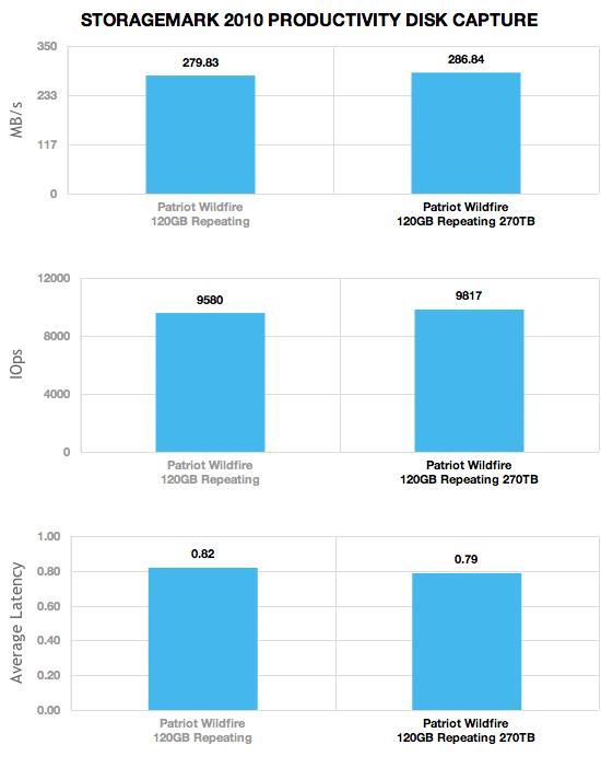 patriot_wildfire_120gb_270tb_comparison_storagemark2010_productivity