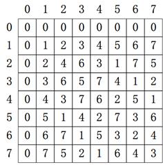multiplication_tables
